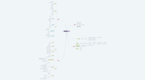 Mind Map: 월경전 증후군(PMS)