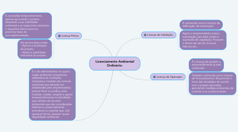 Mind Map: Licenciamento Ambiental Ordinário: