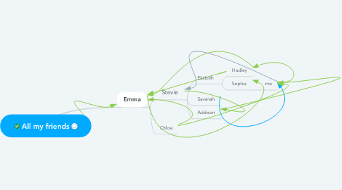 Mind Map: All my friends
