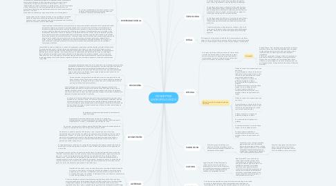 Mind Map: CONCEPTOS ANTROPOLOGICOS