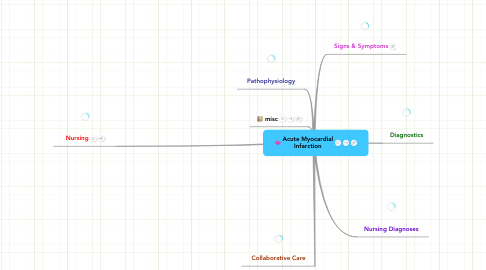 Mind Map: Acute Myocardial Infarction