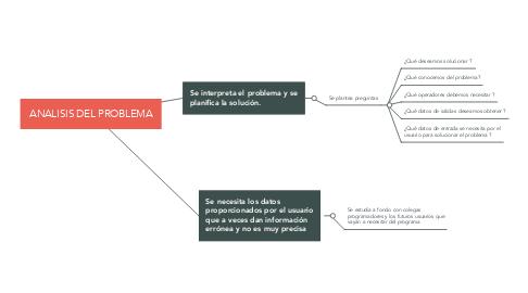 Mind Map: ANALISIS DEL PROBLEMA