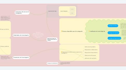 Mind Map: TEMAS DE INVESTIGACIÓN PARA JÓVENES DE MI MATERIA X (Salud, Idiomas o robótica)