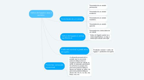 Mind Map: Verbos de ligação: usos e sentidos.