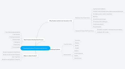 Mind Map: Developing New Products and Service