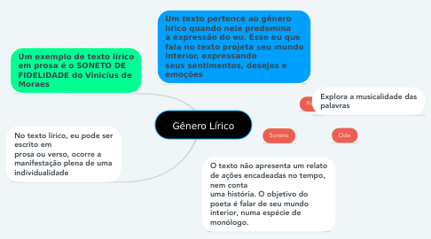 Mind Map: Gênero Lírico