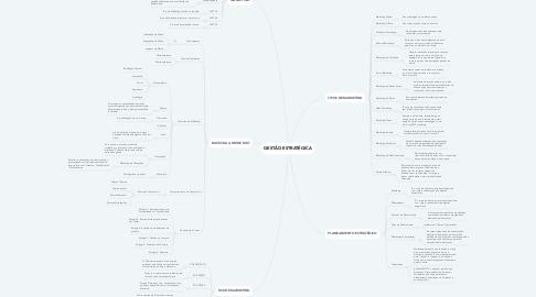 Mind Map: GESTÃO ESTRATÉGICA