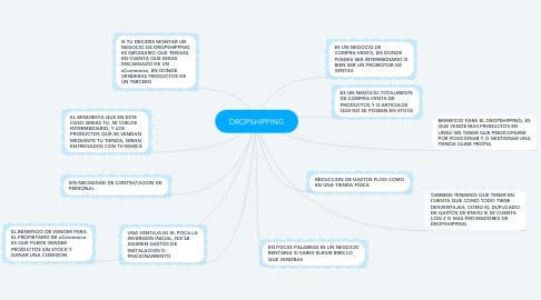 Mind Map: DROPSHIPPING