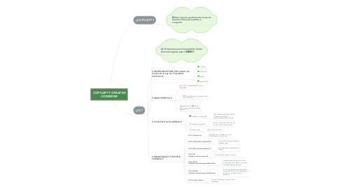 Mind Map: COPYLEFT Y CREATIVE COMMONS