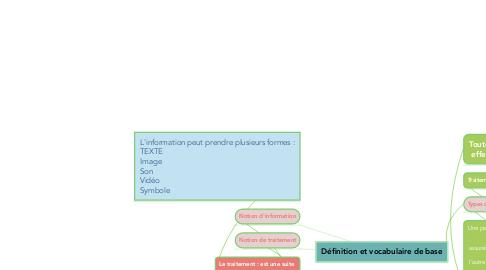 Mind Map: Définition et vocabulaire de base
