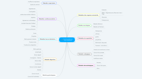 Mind Map: PATHOLOGIES DU VIEILLISSEMENT