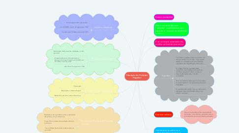 Mind Map: Princípio do Poluidor Pagador