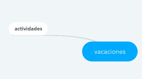 Mind Map: vacaciones