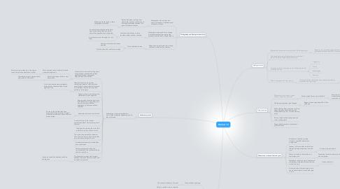 Mind Map: Module 1.2