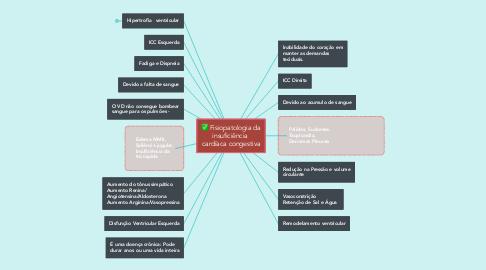 Mind Map: Fisiopatologia da insuficiência  cardíaca congestiva