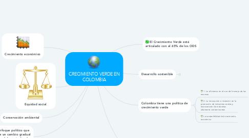 Mind Map: CRECIMIENTO VERDE EN COLOMBIA