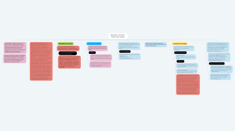 Mind Map: Requisitos, Jornadas y Contratos de trabajo.