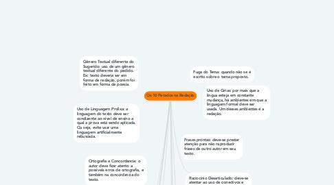 Mind Map: Os 10 Pecados na Redação