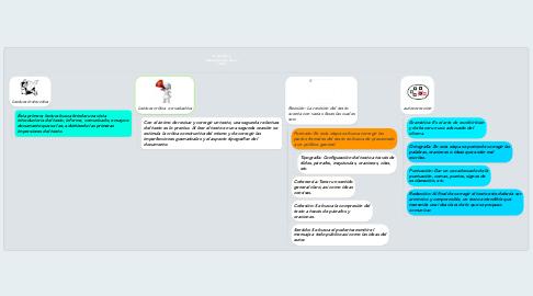 Mind Map: La revisión y Autocorrección de un texto