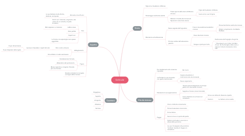 Mind Map: Geltrude