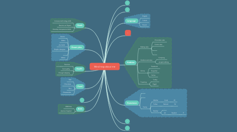 Mind Map: Mind map about me