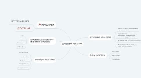Mind Map: ДУХОВНАЯ КУЛЬТУРА