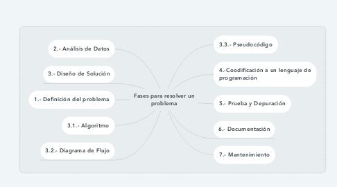 Mind Map: Fases para resolver un problema