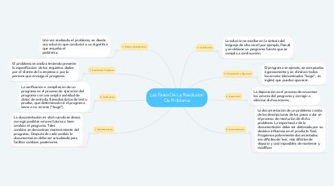 Mind Map: Las Fases De La Resolucion De Problema