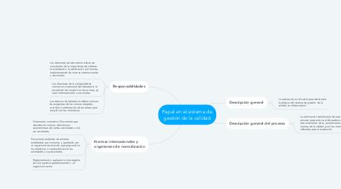 Mind Map: Papel en el sistema de gestión de la calidad