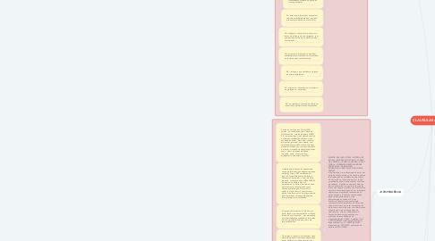 Mind Map: CLAUSULAS ABUSIVAS