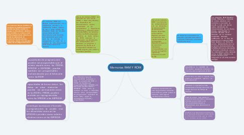Mind Map: Memorias RAM Y ROM