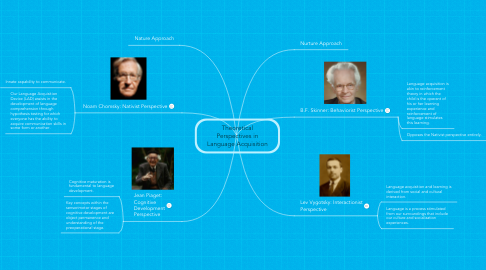 Mind Map: TheoreticalPerspectives inLanguage Acquisition