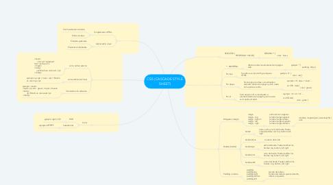 Mind Map: CSS (CASCADE STYLE SHEET)