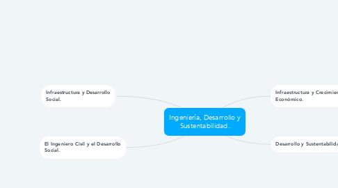 Mind Map: Ingeniería, Desarrollo y Sustentabilidad.