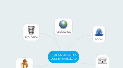 Mind Map: DIMENSION DE LA SUSTENTABILIDAD