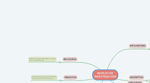 Mind Map: NIVELES DE INVESTIGACIÓN