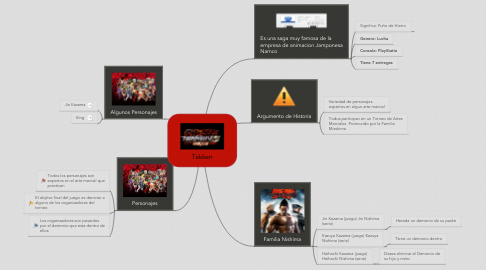 Mind Map: Tekken