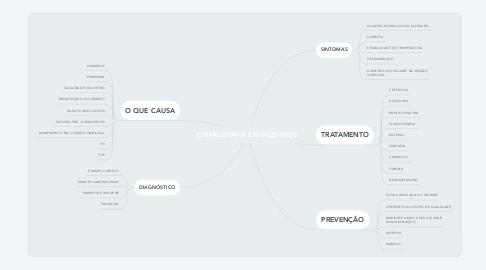 Mind Map: ONFALOPATIA EM BEZERROS