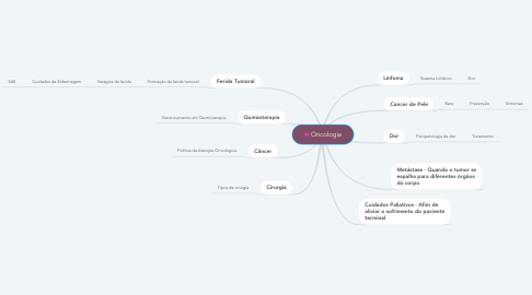 Mind Map: Oncologia
