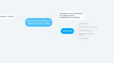 Mind Map: EDUCACION VIRTUAL O EDUCACION EN LINEA