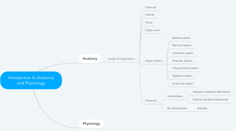 Mind Map: Introduction to Anatomy and Physiology