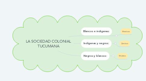 Mind Map: LA SOCIEDAD COLONIAL TUCUMANA