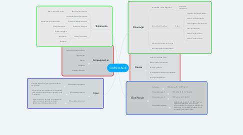 Mind Map: OBESIDADE