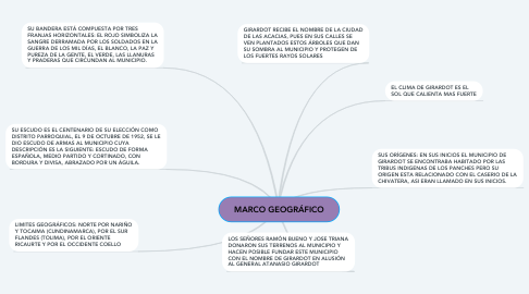 Mind Map: MARCO GEOGRÁFICO