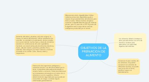 Mind Map: OBJETIVOS DE LA PREPARCION DE ALIMENTO