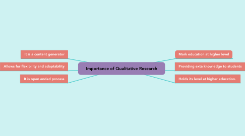 Mind Map: Importance of Qualitative Research