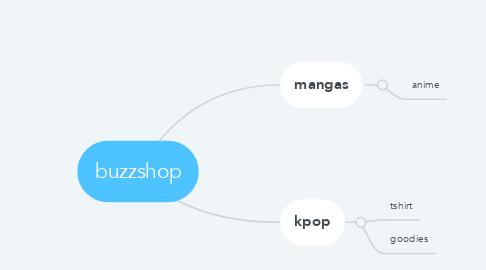 Mind Map: buzzshop