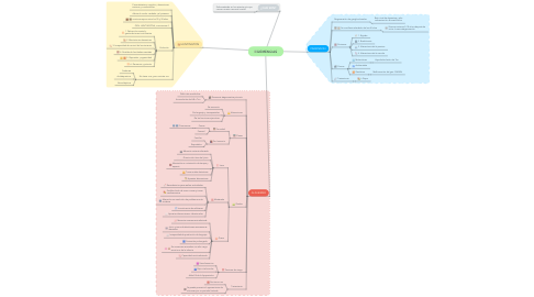 Mind Map: DEMENCIAS