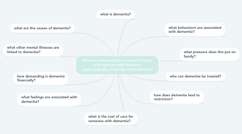 Mind Map: What are the possible outcomes of living with someone with dementia psychologically, physically and financially?