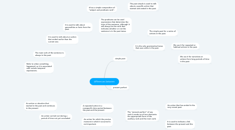 Mind Map: differences between